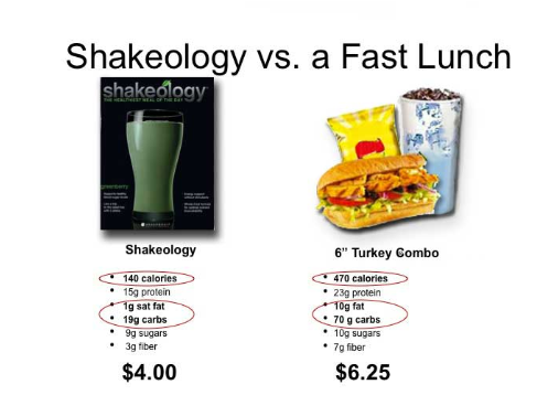 Image comparing Shakeology to Subway combo meal